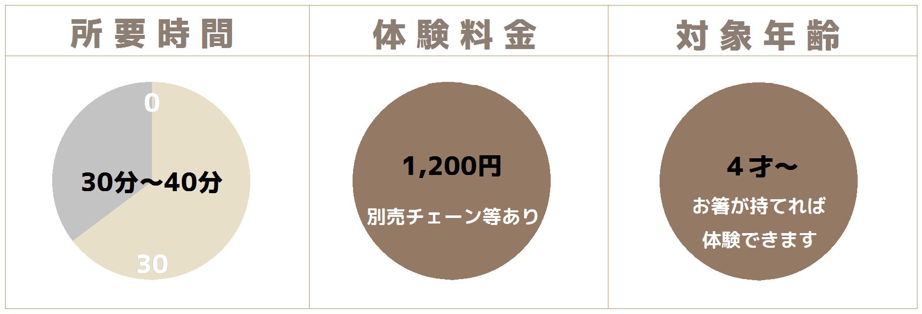 1200円体験